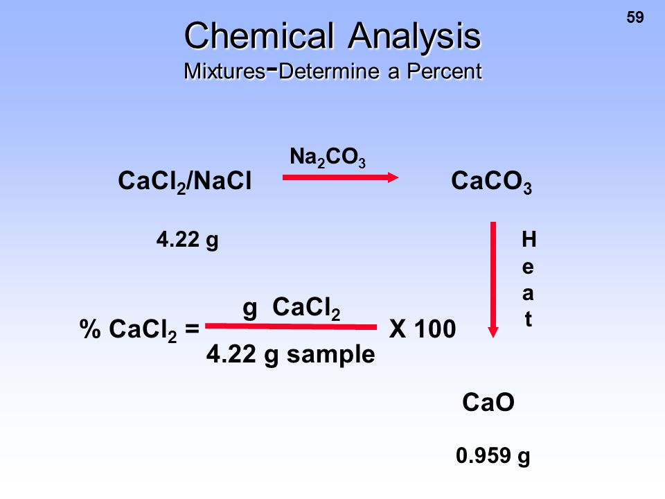Chemical Analysis Mixtures-Determine a Percent