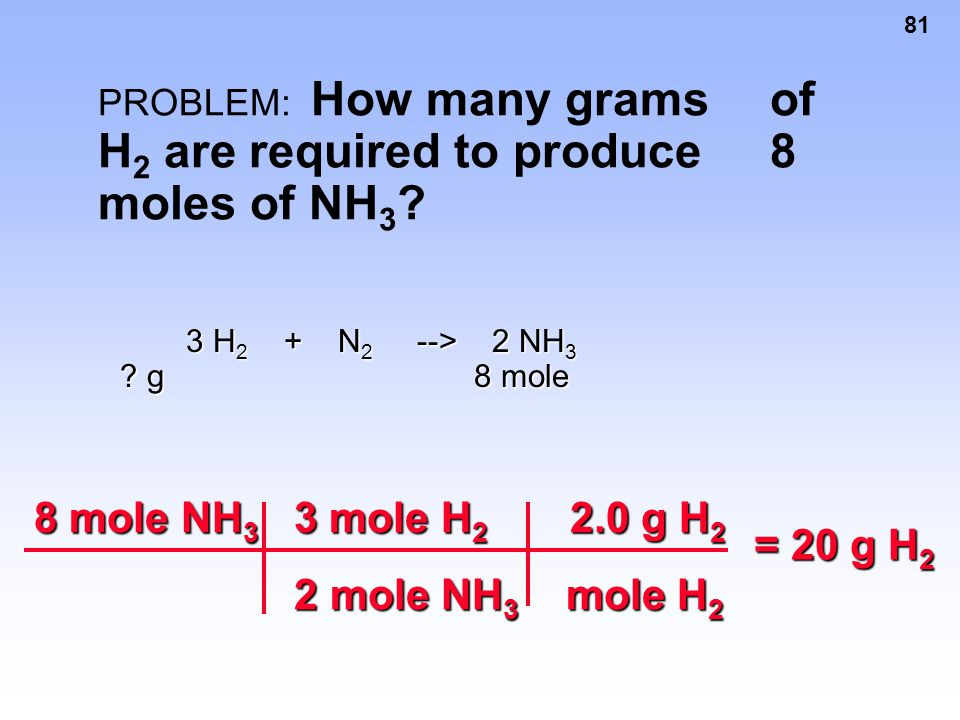 PROBLEM: How many grams of H2 are required to produce 8 moles of NH3