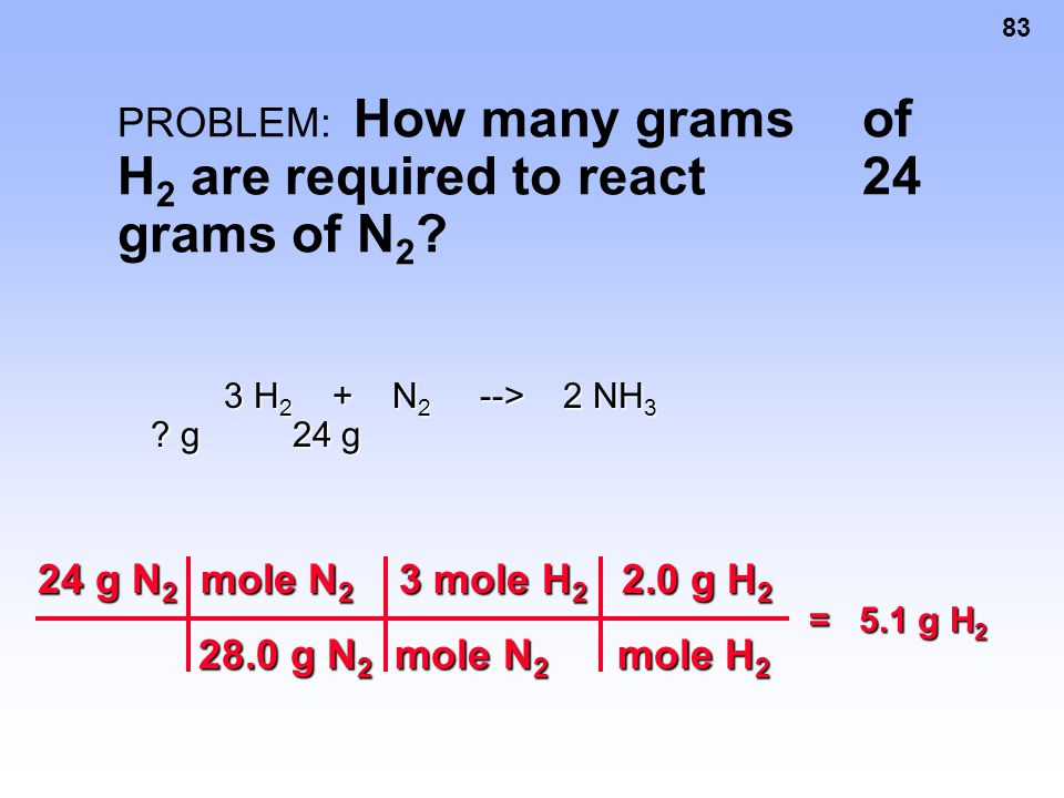 PROBLEM: How many grams of H2 are required to react 24 grams of N2
