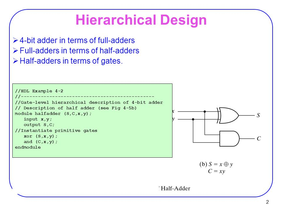 Hierarchical Design 4-bit adder in terms of full-adders