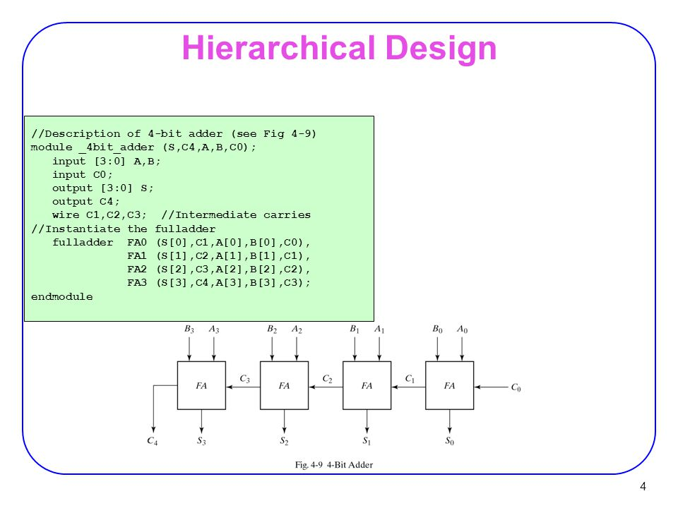 Hierarchical Design //Description of 4-bit adder (see Fig 4-9)