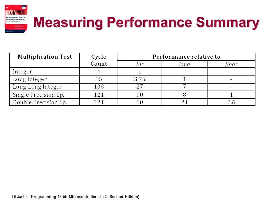 Measuring Performance Summary