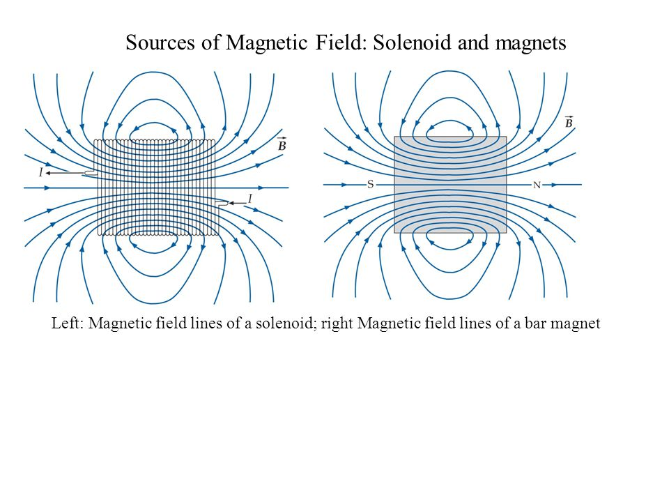 Sources of Magnetic Field: Solenoid and magnets