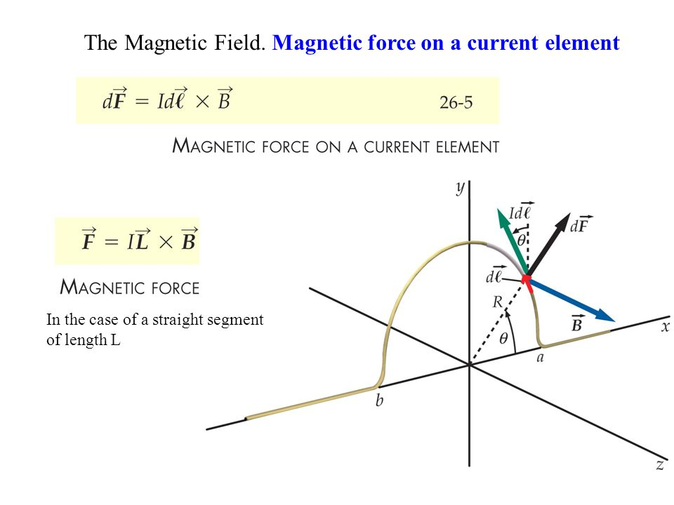 The Magnetic Field. Magnetic force on a current element