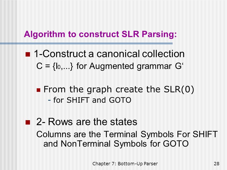 Algorithm to construct SLR Parsing: