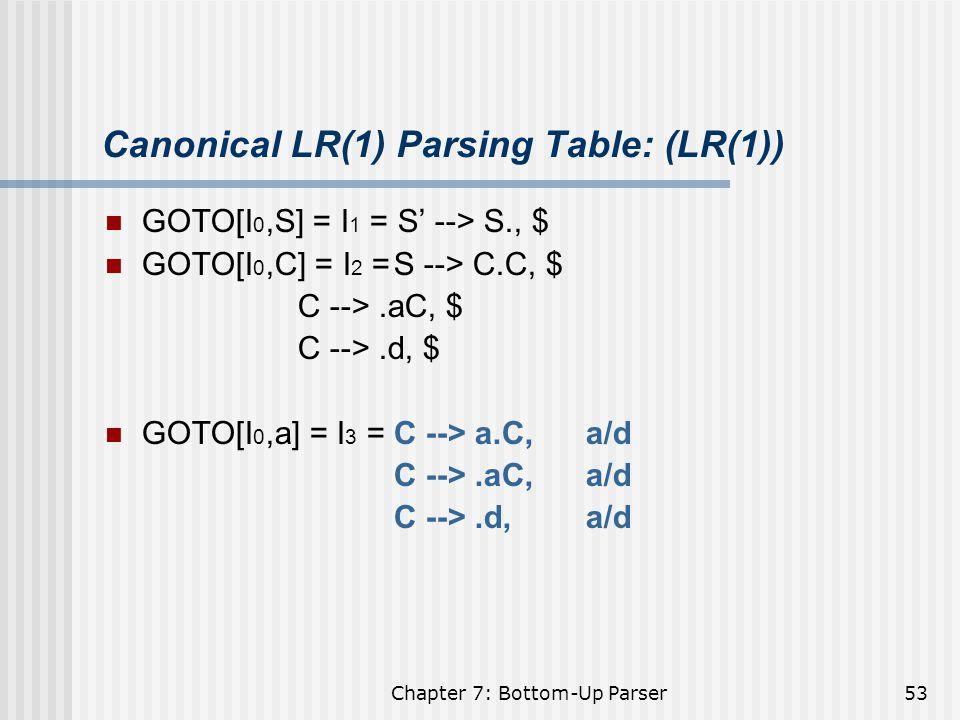 Canonical LR(1) Parsing Table: (LR(1))