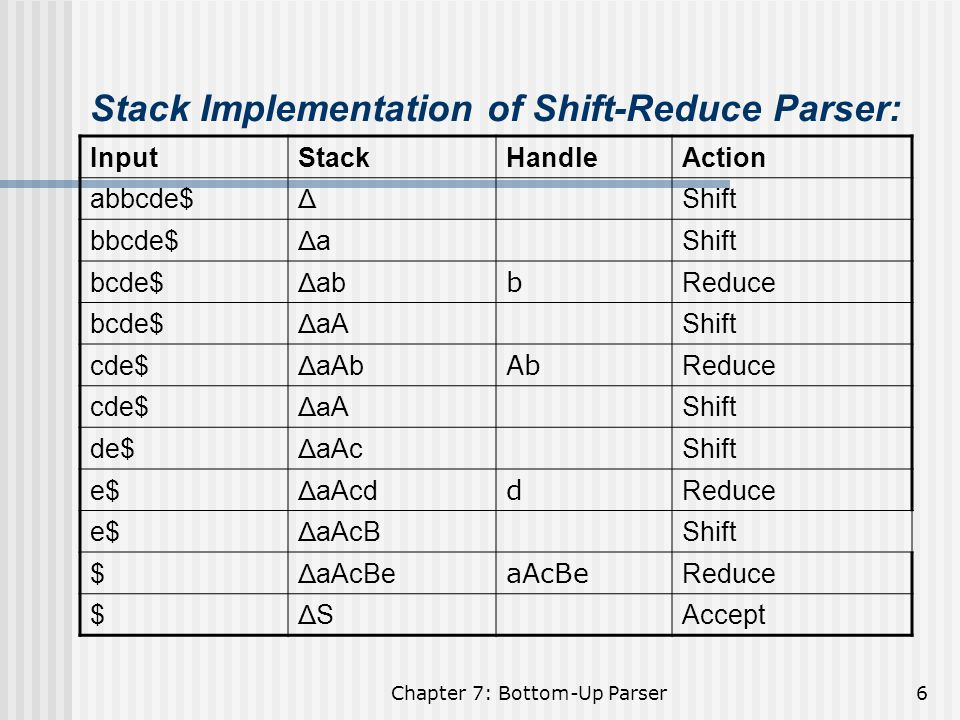 Stack Implementation of Shift-Reduce Parser: