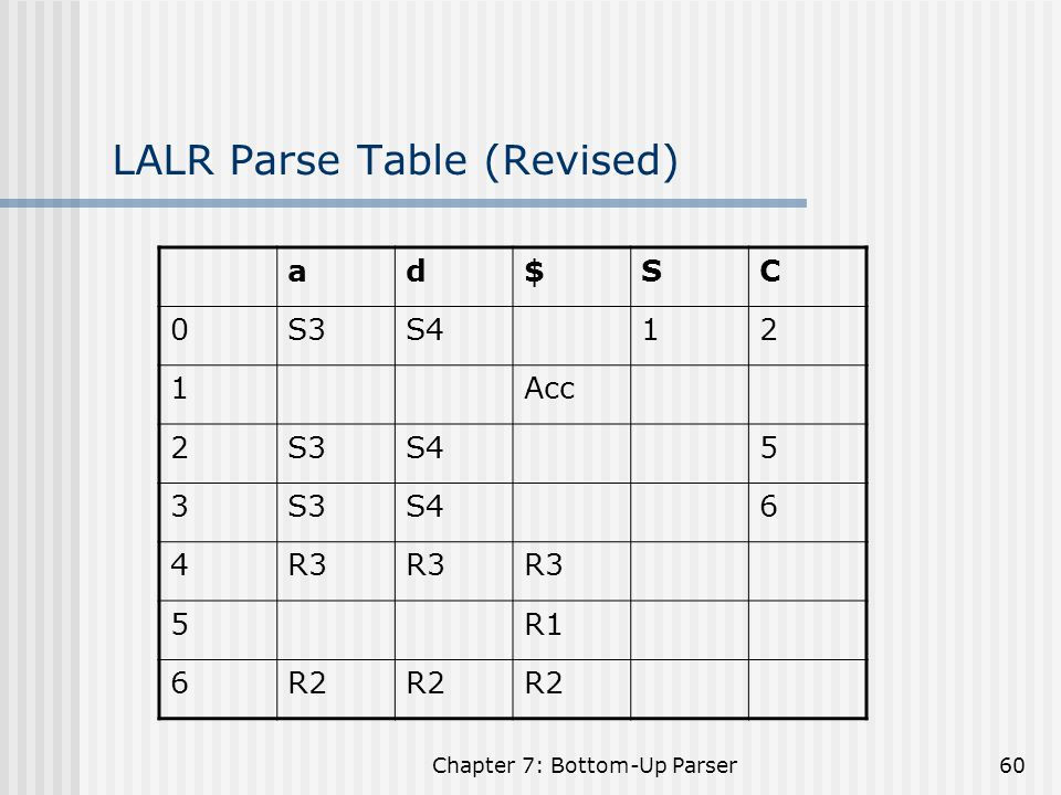 LALR Parse Table (Revised)