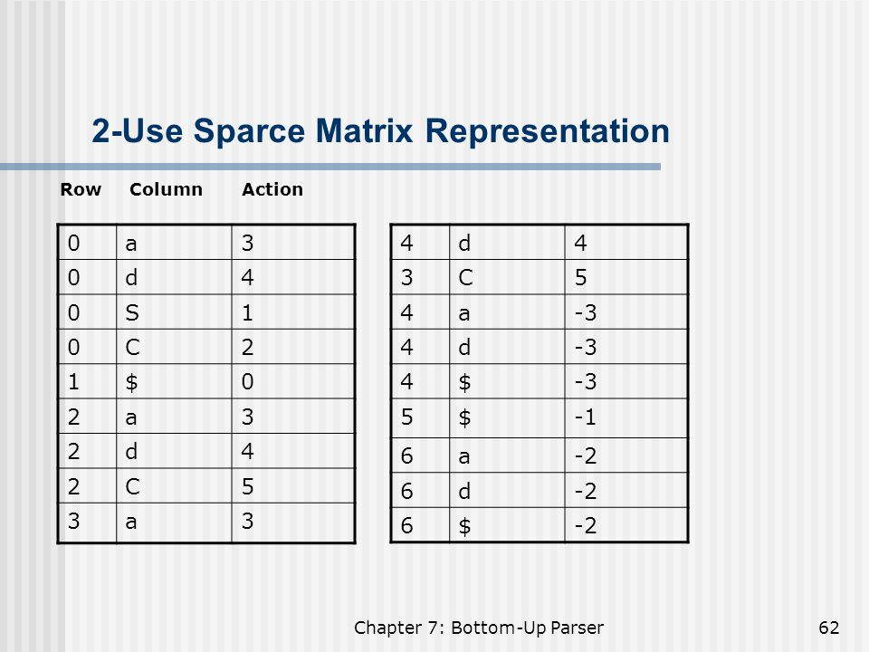 2-Use Sparce Matrix Representation