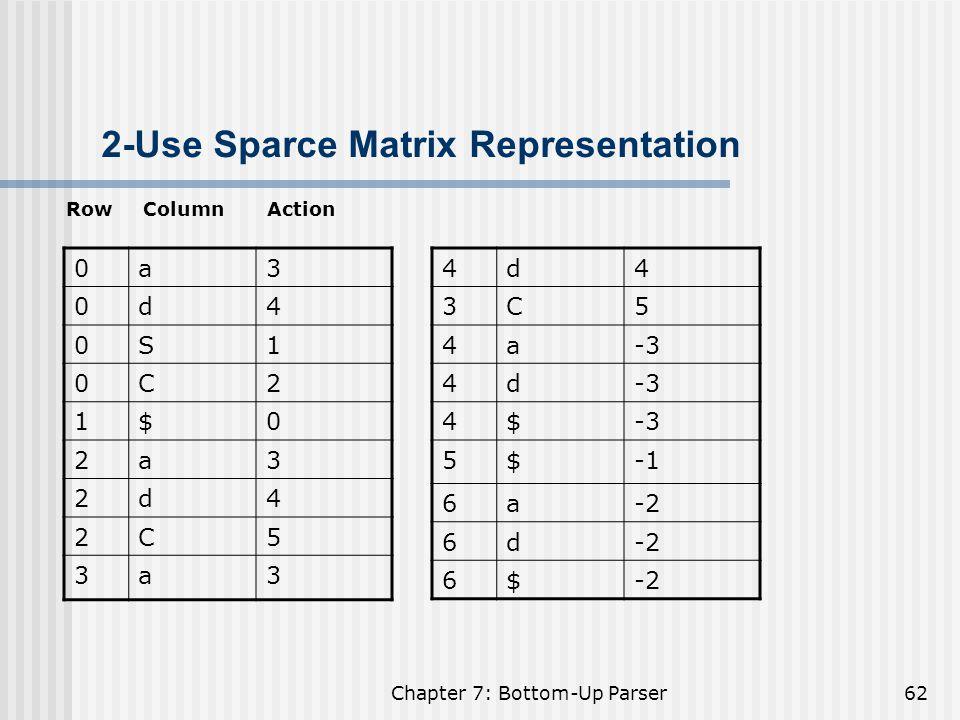 2-Use Sparce Matrix Representation