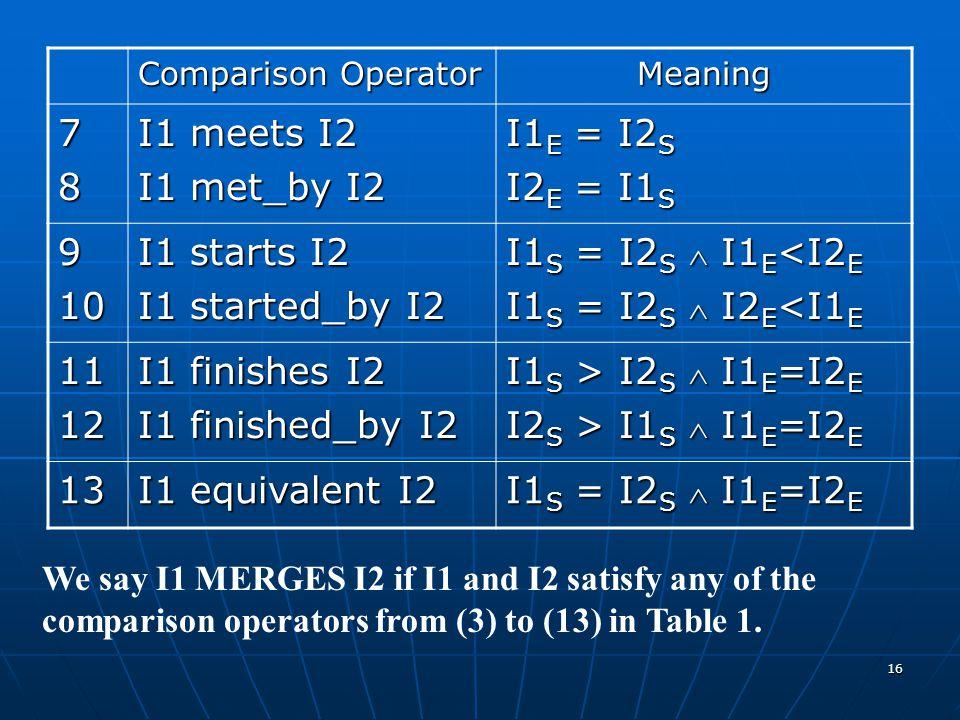 7 8 I1 meets I2 I1 met_by I2 I1E = I2S I2E = I1S 9 10 I1 starts I2
