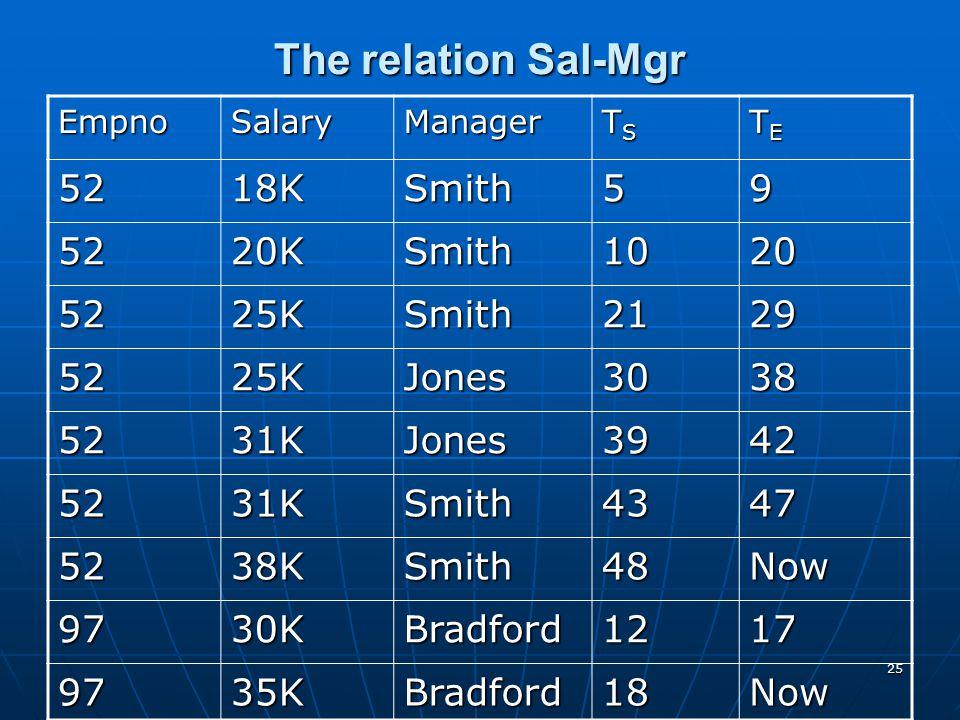 The relation Sal-Mgr 52 18K Smith 5 9 20K 10 20 25K 21 29 Jones 30 38