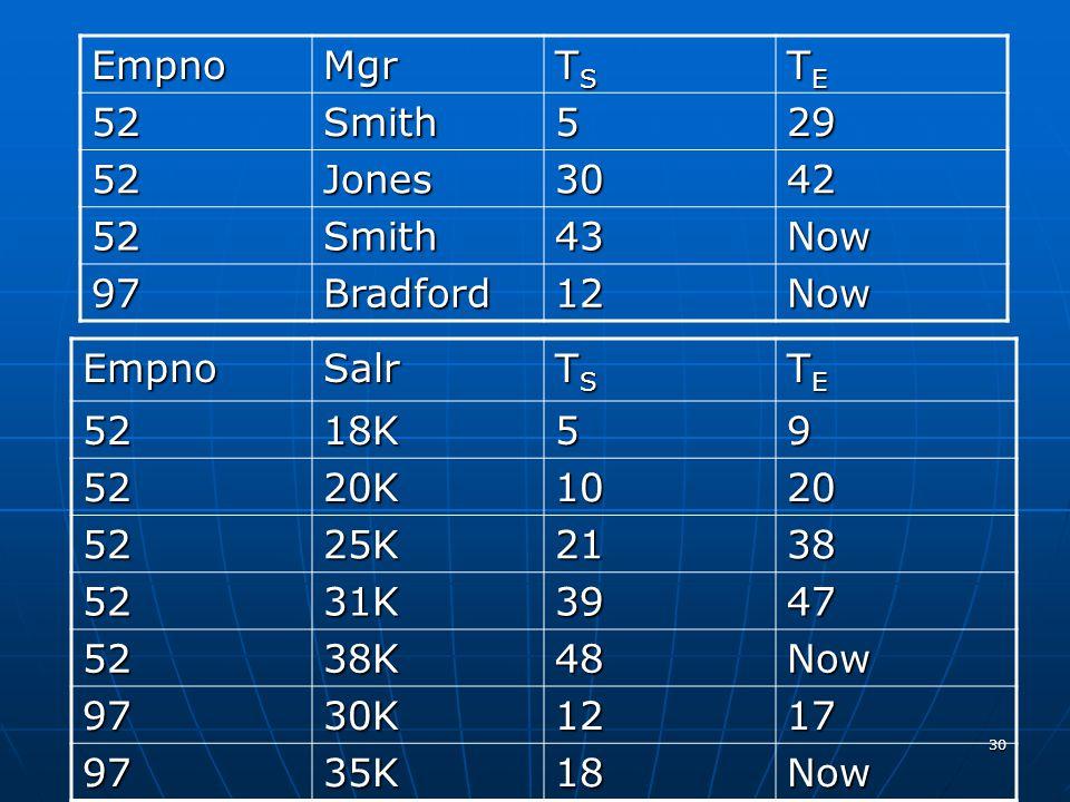 Empno Mgr. TS. TE. 52. Smith. 5. 29. Jones. 30. 42. 43. Now. 97. Bradford. 12. Empno.