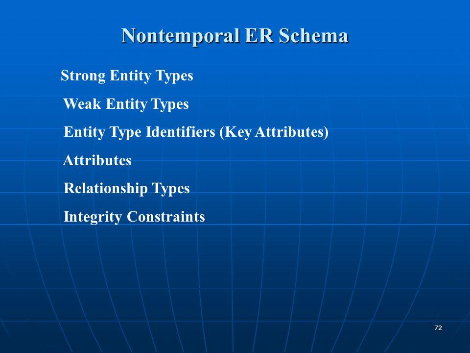 Nontemporal ER Schema Weak Entity Types