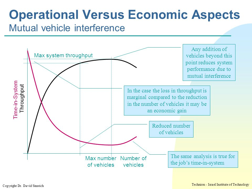 Operational Versus Economic Aspects Mutual vehicle interference