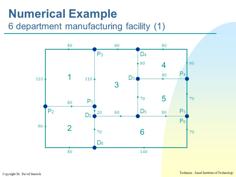 Numerical Example 6 department manufacturing facility (1)
