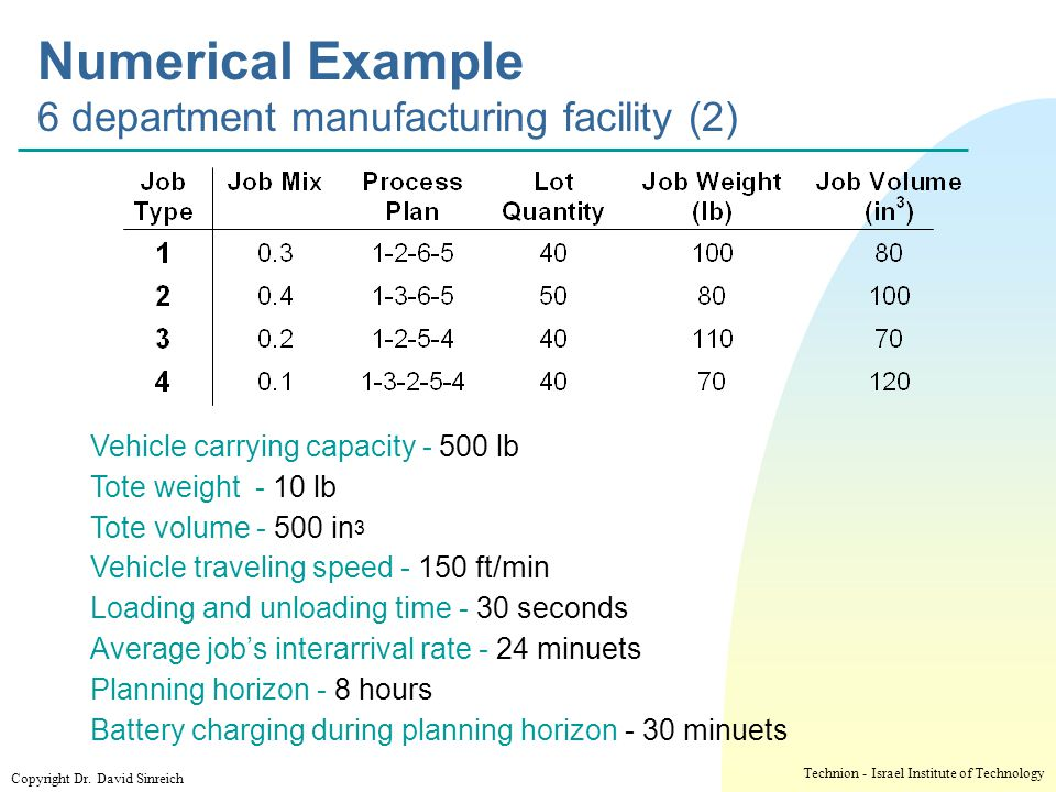 Numerical Example 6 department manufacturing facility (2)