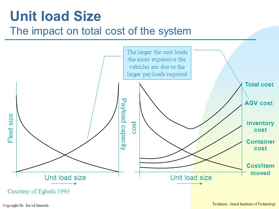 Unit load Size The impact on total cost of the system