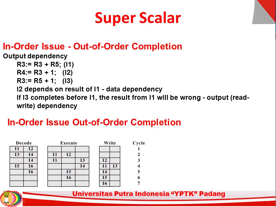 Super Scalar In-Order Issue - Out-of-Order Completion