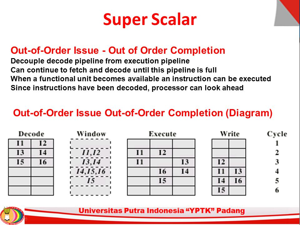 Super Scalar Out-of-Order Issue - Out of Order Completion