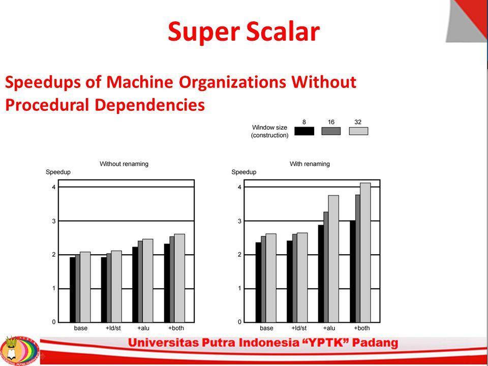 Super Scalar Speedups of Machine Organizations Without Procedural Dependencies