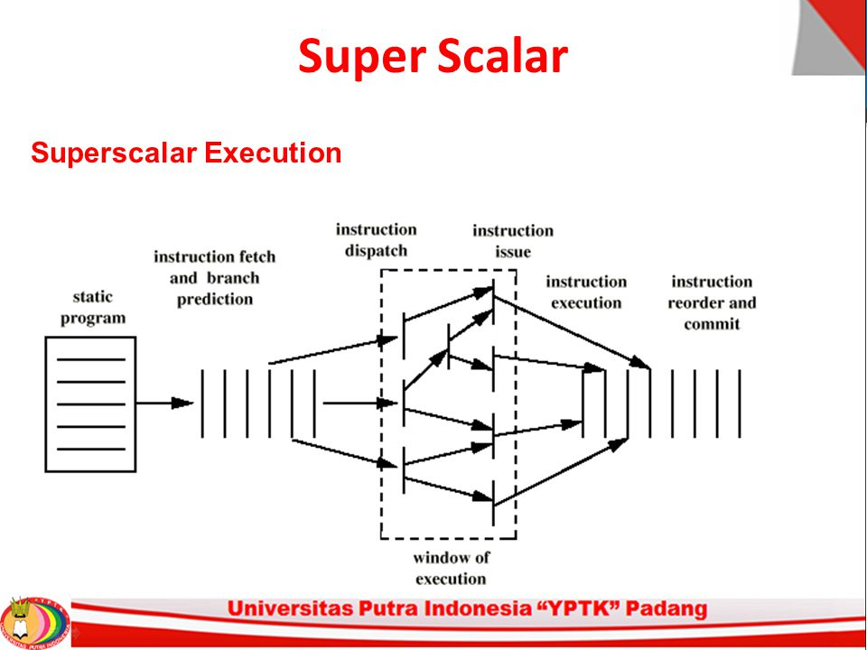 Super Scalar Superscalar Execution