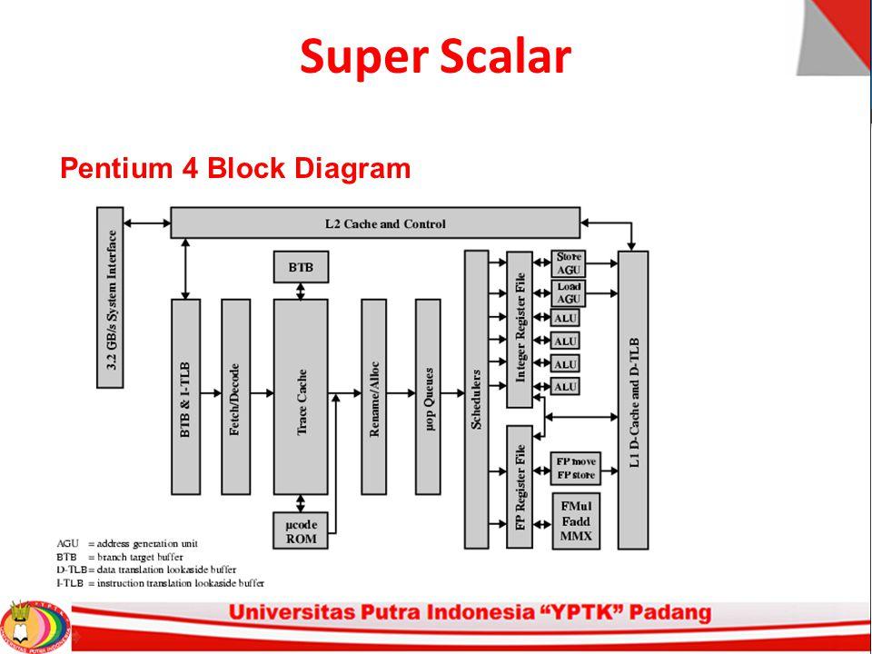 Super Scalar Pentium 4 Block Diagram