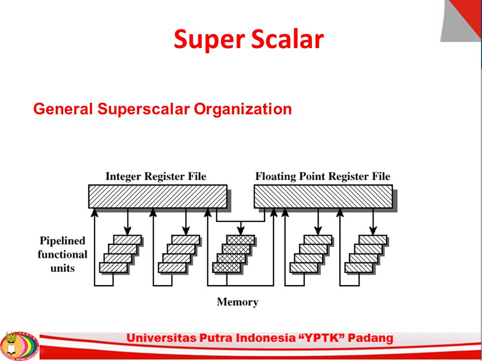 Super Scalar General Superscalar Organization
