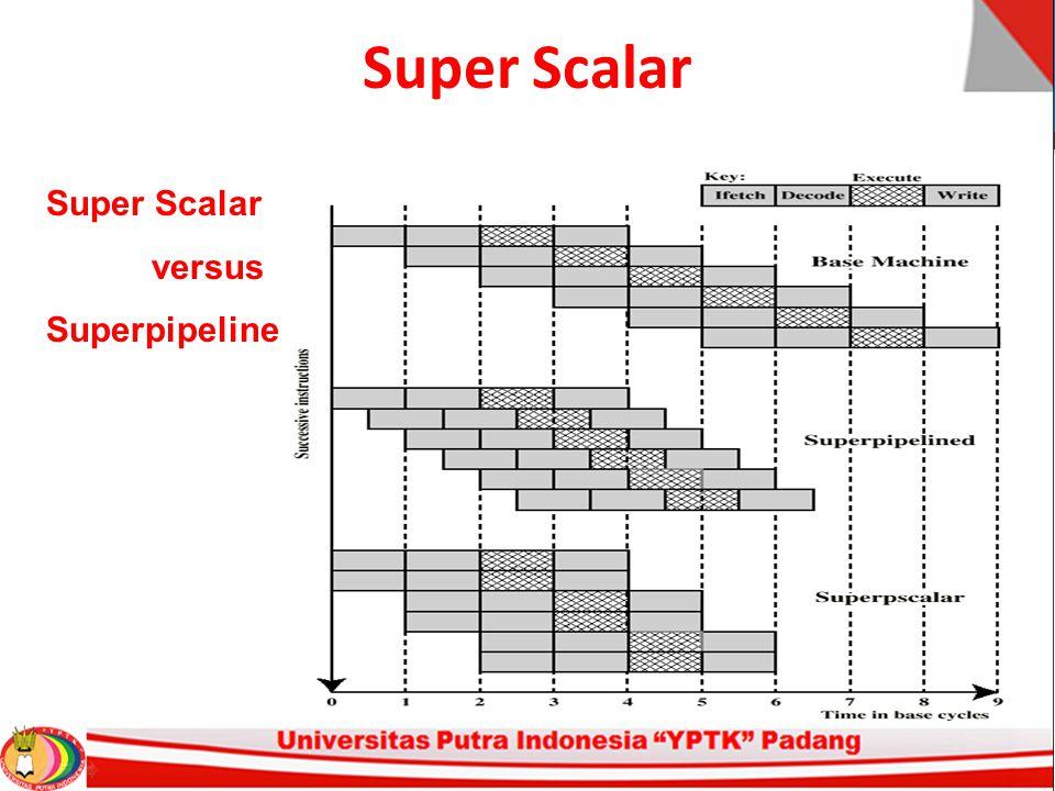 Super Scalar Super Scalar versus Superpipeline