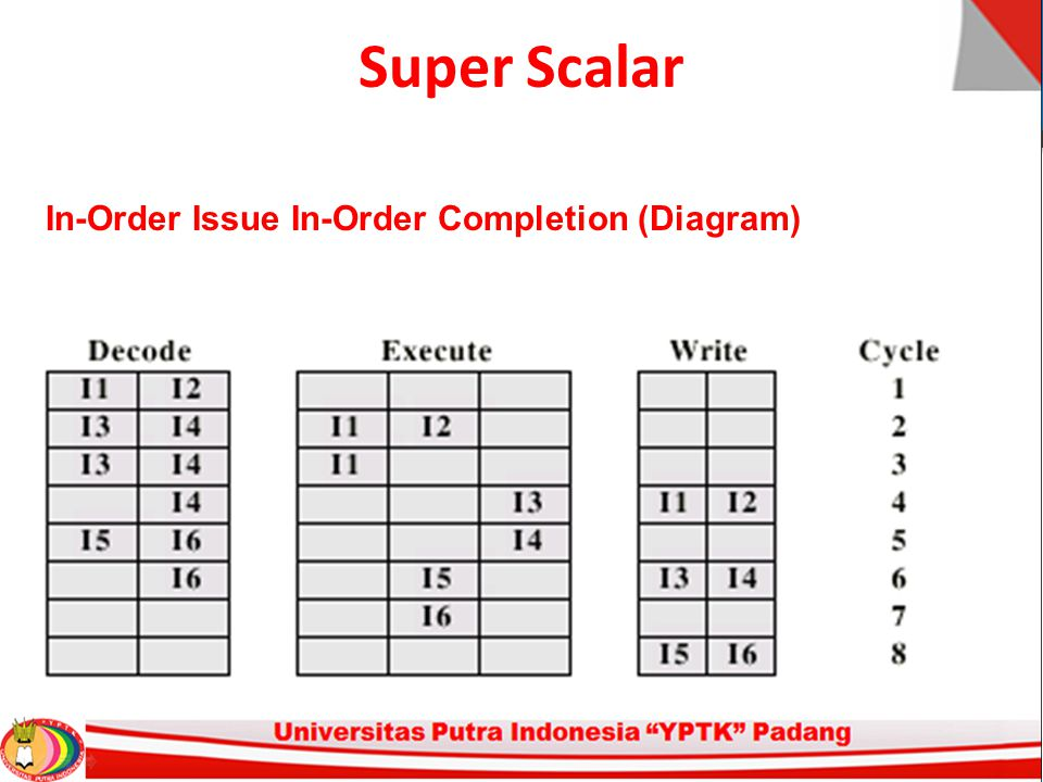 Super Scalar In-Order Issue In-Order Completion (Diagram)