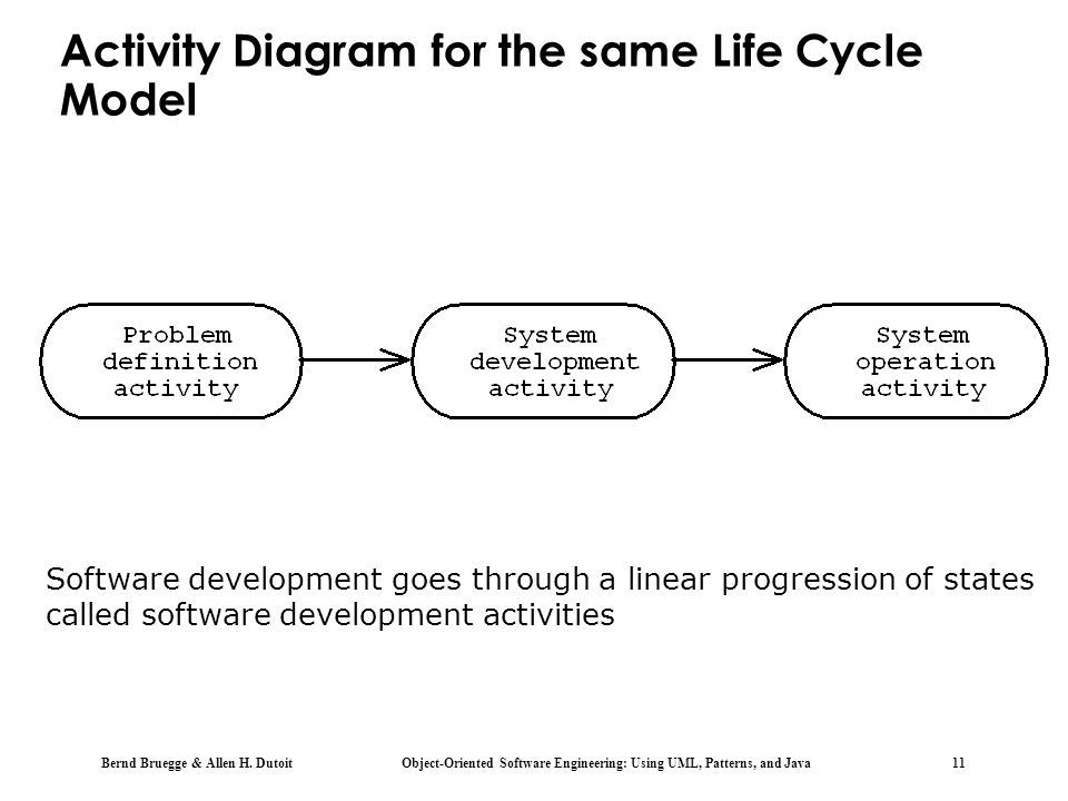 Activity Diagram for the same Life Cycle Model