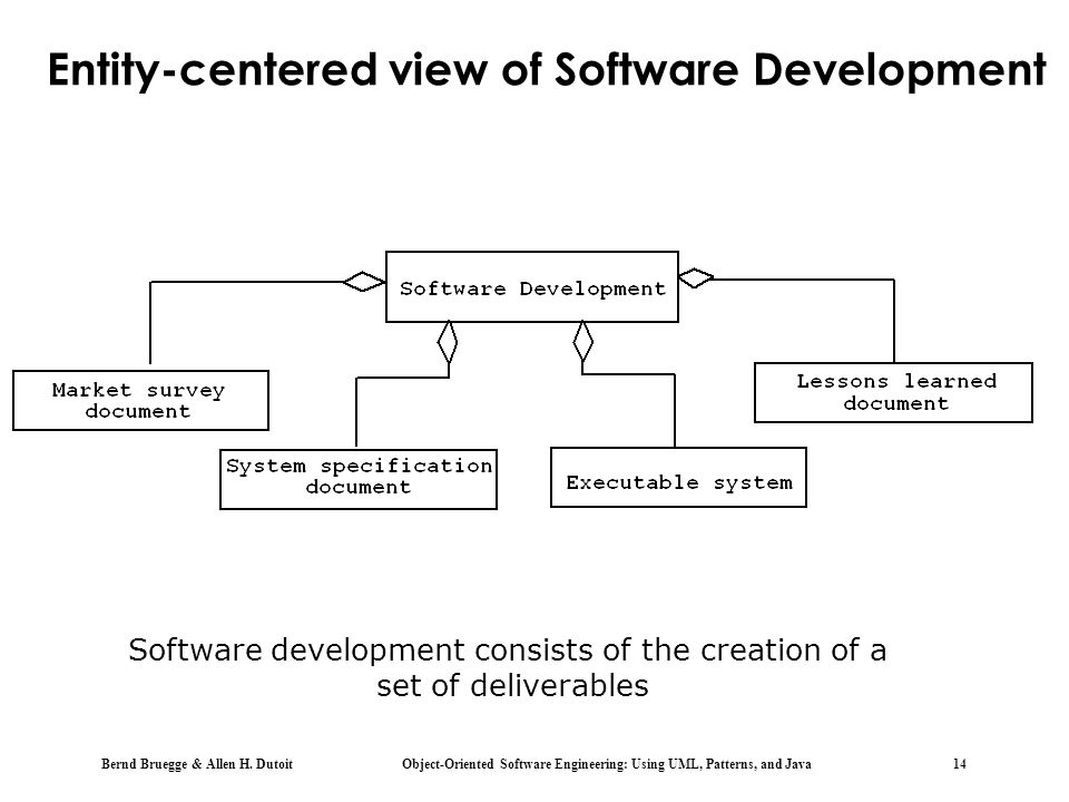 Entity-centered view of Software Development