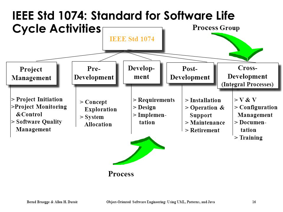 IEEE Std 1074: Standard for Software Life Cycle Activities