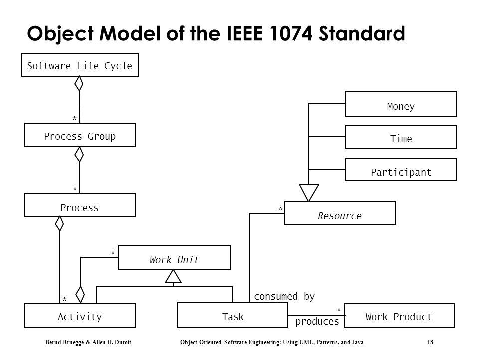Object Model of the IEEE 1074 Standard