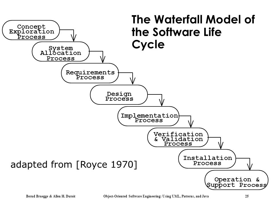 The Waterfall Model of the Software Life Cycle
