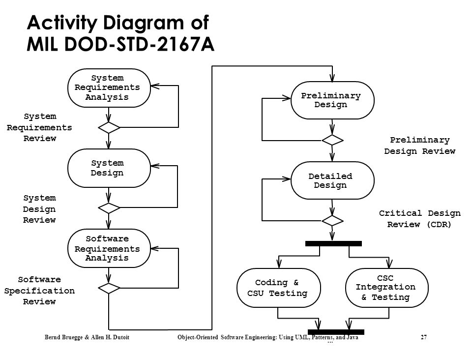 Activity Diagram of MIL DOD-STD-2167A