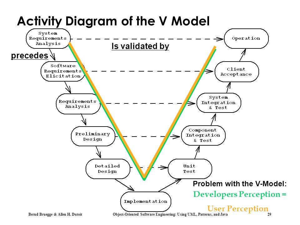 Activity Diagram of the V Model