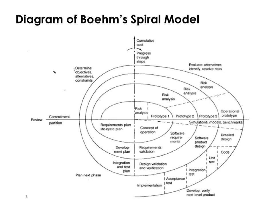 Diagram of Boehm's Spiral Model