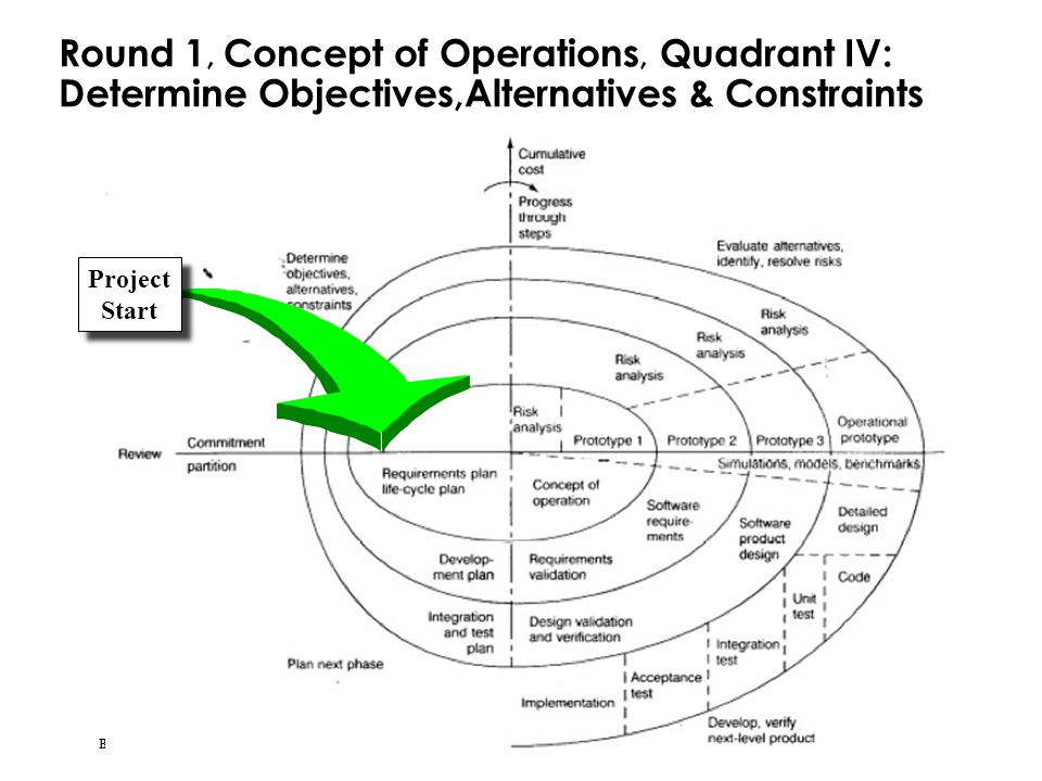 Round 1, Concept of Operations, Quadrant IV: Determine Objectives,Alternatives & Constraints
