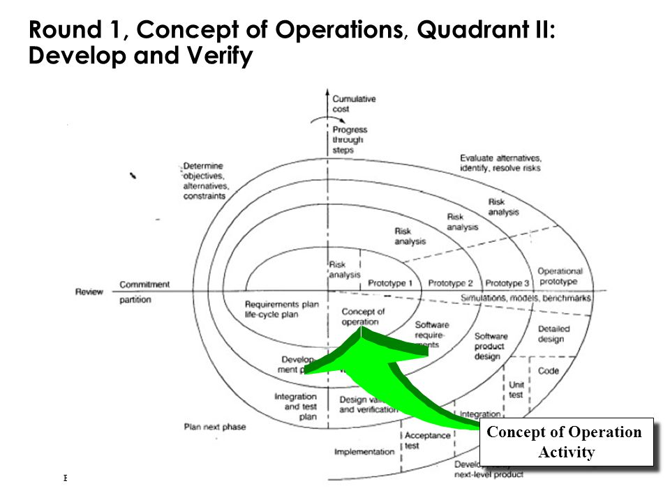 Round 1, Concept of Operations, Quadrant II: Develop and Verify