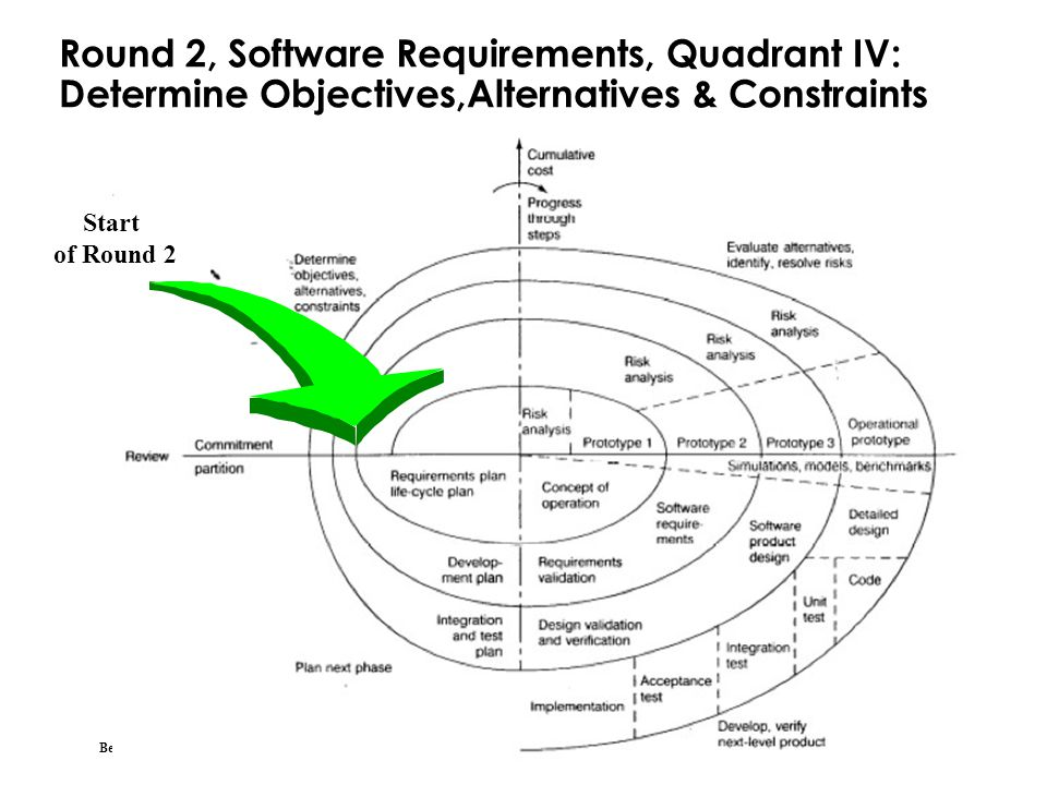 Round 2, Software Requirements, Quadrant IV: Determine Objectives,Alternatives & Constraints
