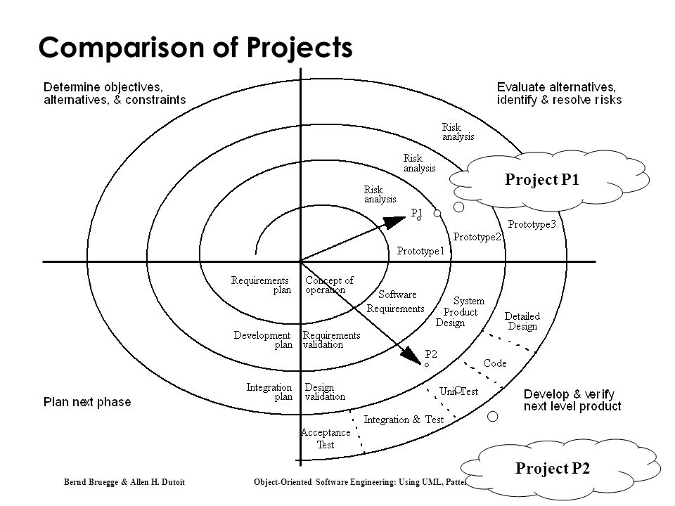 Comparison of Projects