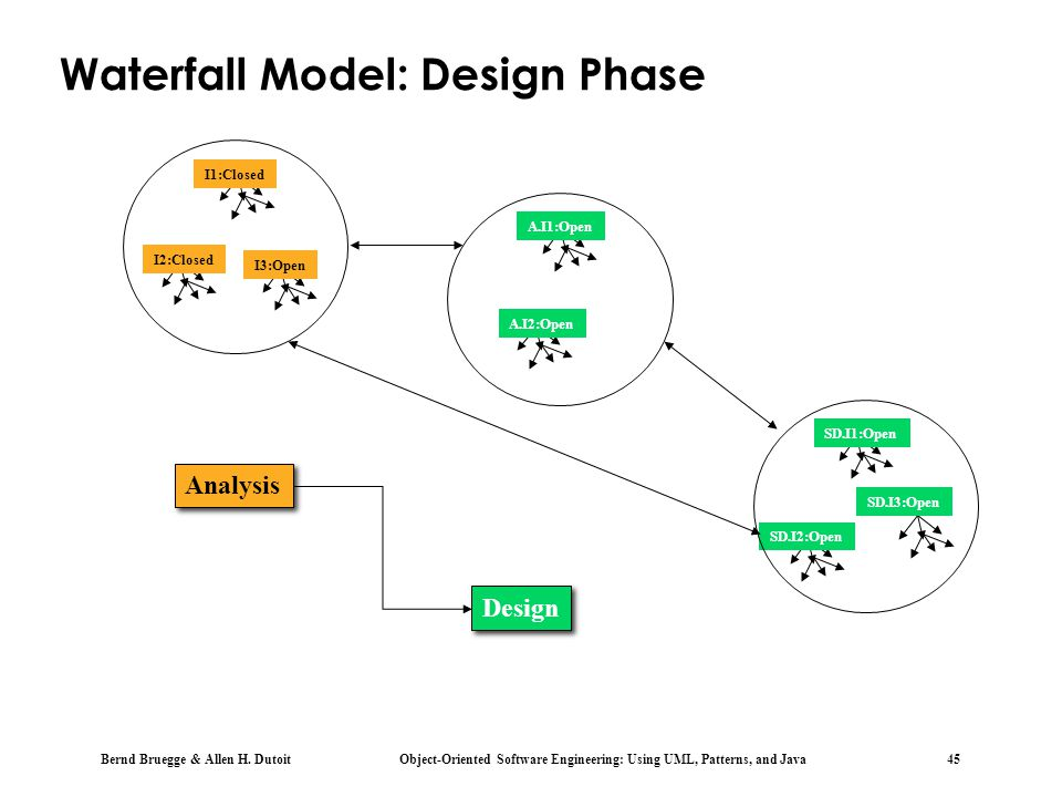 Waterfall Model: Design Phase