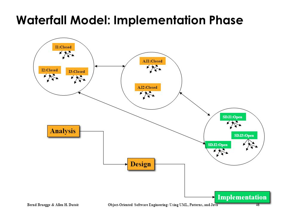 Waterfall Model: Implementation Phase