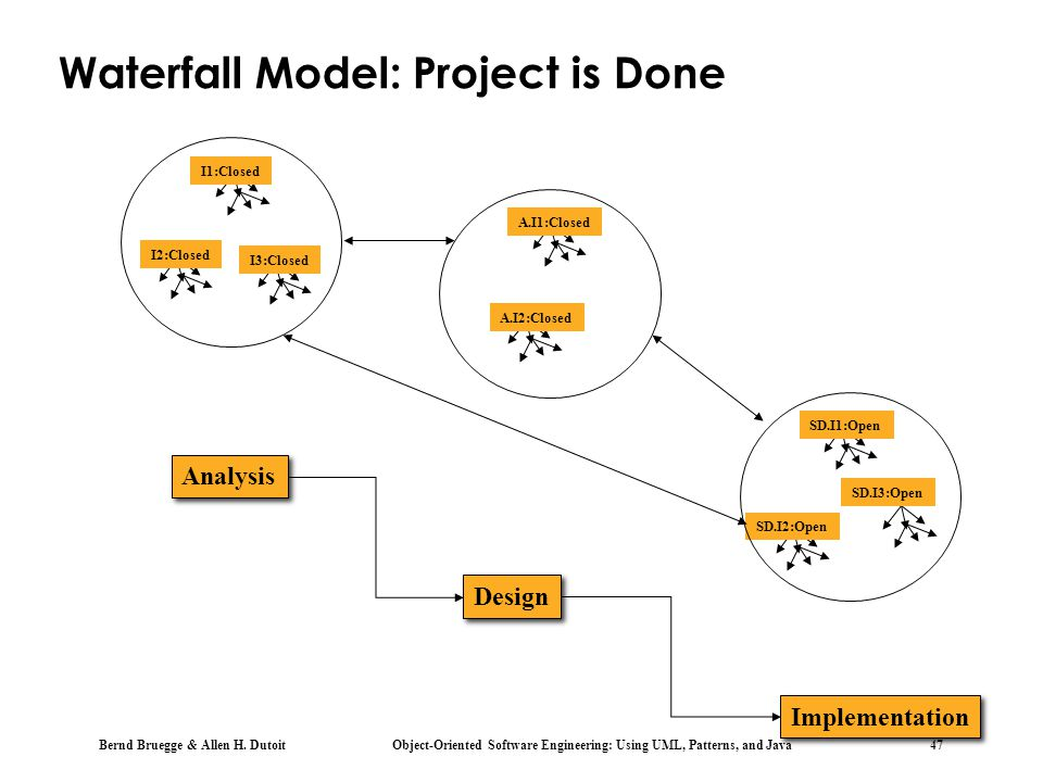 Waterfall Model: Project is Done