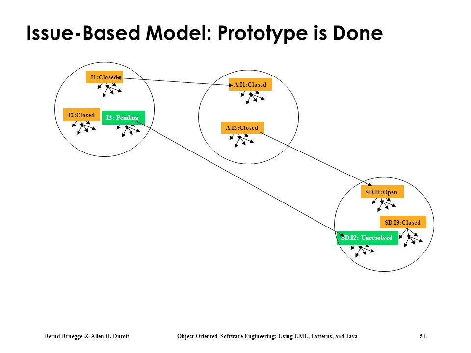 Issue-Based Model: Prototype is Done