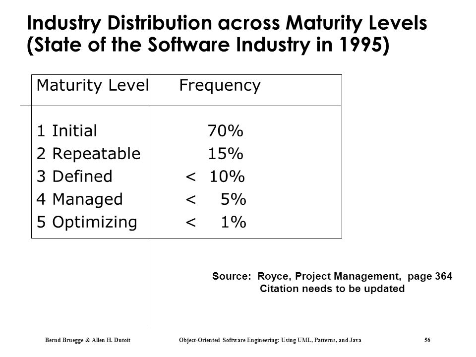 Industry Distribution across Maturity Levels (State of the Software Industry in 1995)
