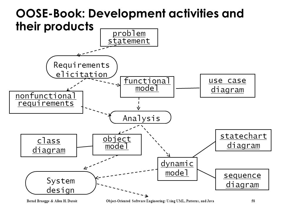OOSE-Book: Development activities and their products