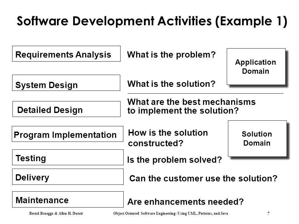 Software Development Activities (Example 1)