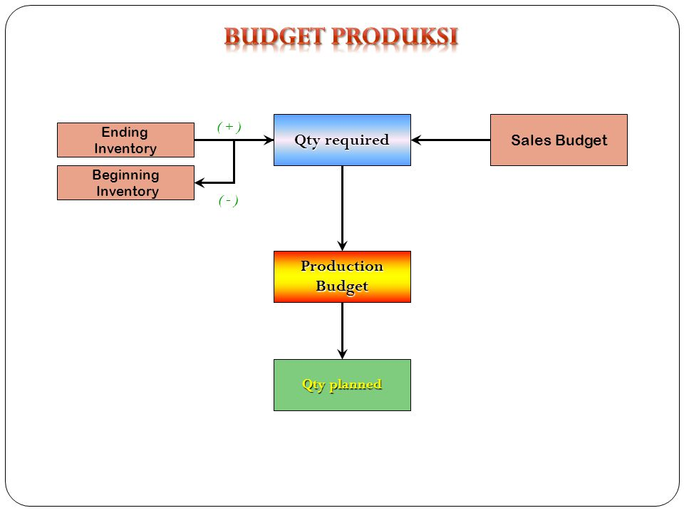 BUDGET PRODUKSI Qty required Production Budget Sales Budget